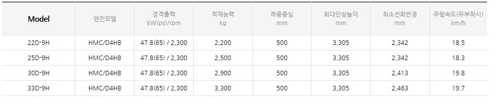 현대건설기계 디젤 엔진식 지게차 (1.0~3.3 ton) 22/25/30/33D-9H