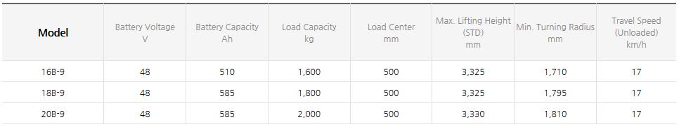 HYUNDAI CONSTRUCTION EQUIPMENT Four Wheel Electric Forklift (1.0~3.3 ton) 16/18/20B-9