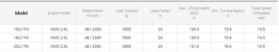 HYUNDAI CONSTRUCTION EQUIPMENT LPG Forklifts (3.5~8.0 ton) 15/18/20LC-7M