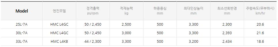 현대건설기계 LPG 엔진식 지게차 (1.0~3.3 ton) 25/30/33L-7A