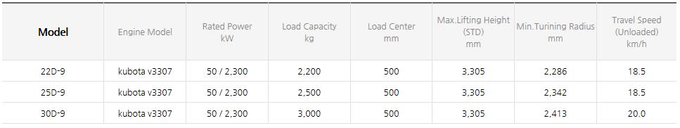 HYUNDAI CONSTRUCTION EQUIPMENT Diesel Forklifts (1.0~3.3 ton) 22/25/30D-9