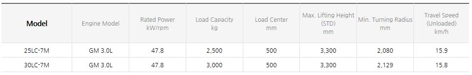 HYUNDAI CONSTRUCTION EQUIPMENT LPG Forklifts (1.0~3.3 ton) 25/30LC-7M