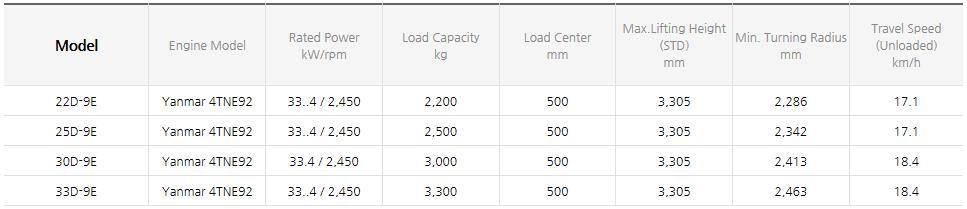 HYUNDAI CONSTRUCTION EQUIPMENT Diesel Forklifts (1.0~3.3 ton) 22/25/30/33D-9E