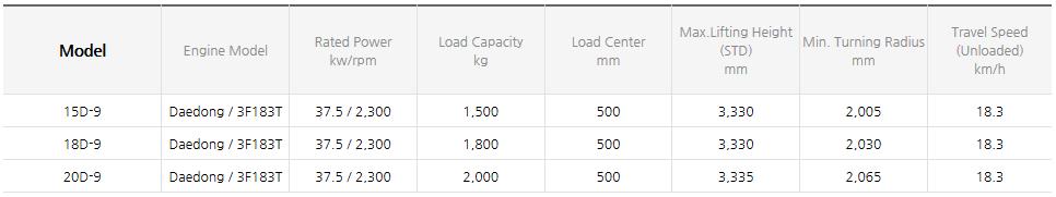 HYUNDAI CONSTRUCTION EQUIPMENT Diesel Forklifts (1.0~3.3 ton) 15/18/20D-9