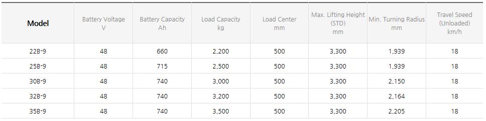 HYUNDAI CONSTRUCTION EQUIPMENT Four Wheel Electric Forklift (1.0~3.3 ton) 22/25/30/32/35B-9