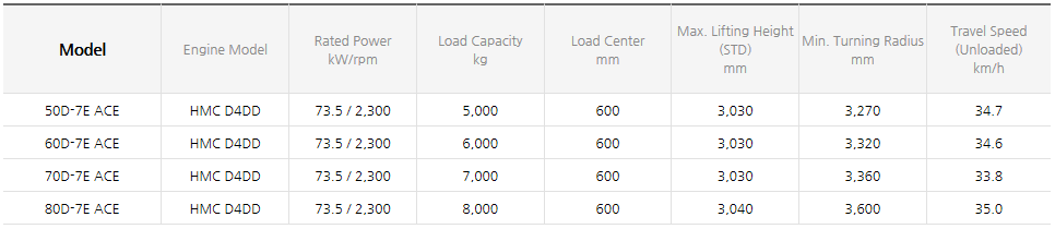 HYUNDAI CONSTRUCTION EQUIPMENT Diesel Forklifts (3.5~8.0 ton) 50/60/70/80D-7E ACE