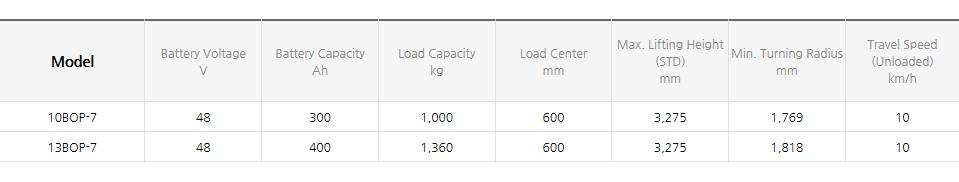 HYUNDAI CONSTRUCTION EQUIPMENT Order Picker (1.0~3.3 ton) 10/13BOP-7 AC
