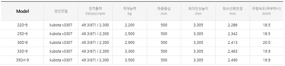 현대건설기계 디젤 엔진식 지게차 (1.0~3.3 ton) 22/25/30/33D-9/35DA-9