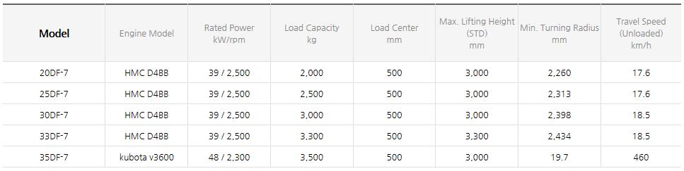 HYUNDAI CONSTRUCTION EQUIPMENT Diesel Forklifts (3.5~8.0 ton) 20/25/30/33/35DF-7
