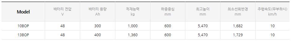 현대건설기계 오더피커 (1.0~3.3 ton) 10/13BOP