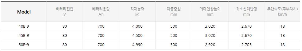 현대건설기계 전동 좌승식 지게차 (3.5~8.0 ton) 40/45/50B-9