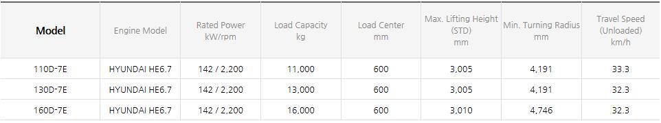 HYUNDAI CONSTRUCTION EQUIPMENT Diesel Forklifts (11~25 ton) 110/130/160D-7E