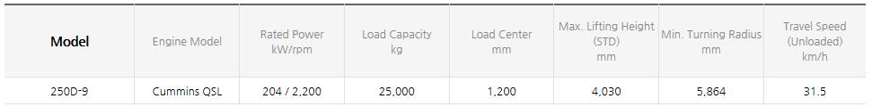 HYUNDAI CONSTRUCTION EQUIPMENT Diesel Forklifts (11~25 ton) 250D-9