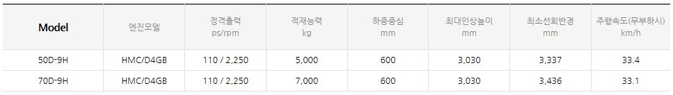 현대건설기계 디젤 엔진식 지게차 (3.5~8.0 ton) 50/70D-9H