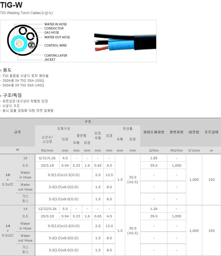 (주)일흥 Torch Cable  14