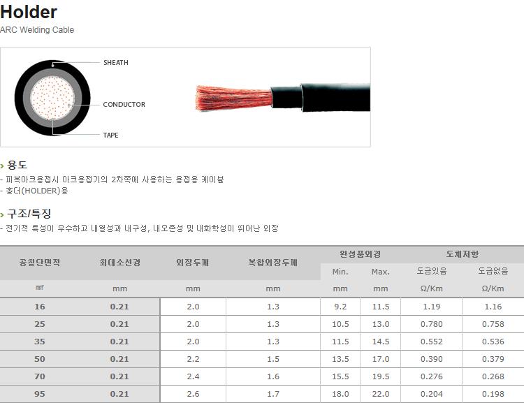 (주)일흥 Arc Welding Cable  3
