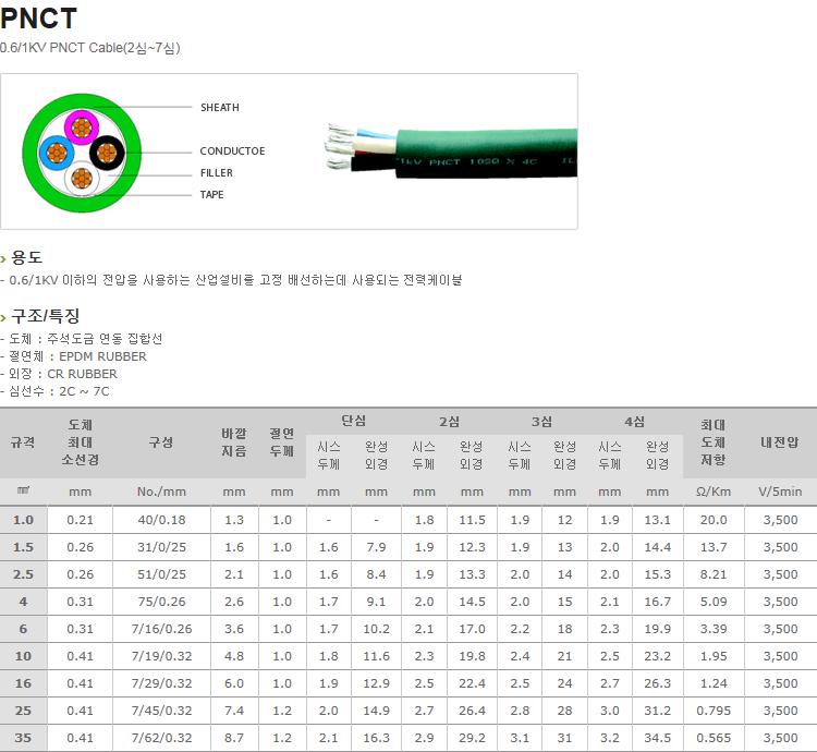 (주)일흥 0.6 / 1KV PNCT Cable  1
