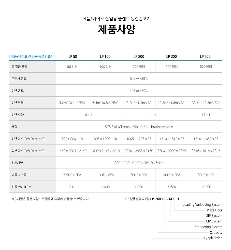 (주)일산바이오베이스 바이오/식품 산업용 LP-Series 8