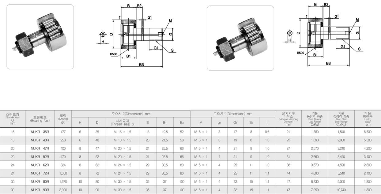 일성테크 트랙로울러 - 스터드형 NUKR 1