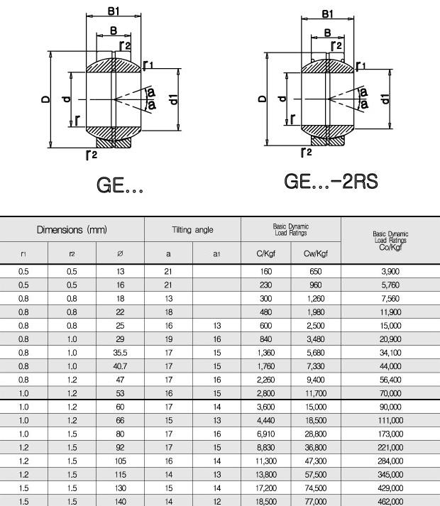 ILSUNG TECH Pherical Plain GE / GE-2RS