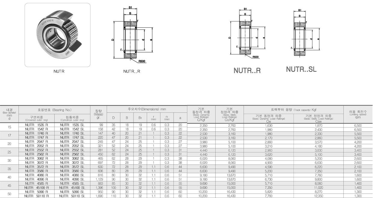 일성테크 트랙로울러 - 요크형 NUTR (R / SL) 1