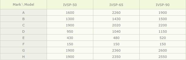 (주)아이브이엠 사출성형기 IVSP-TYPE 1