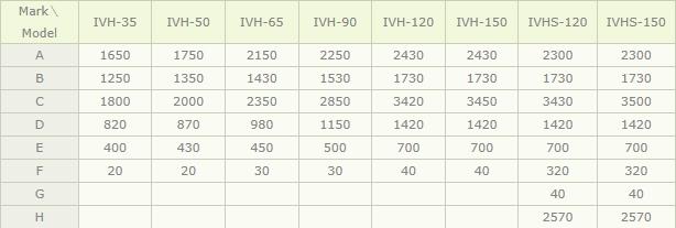 (주)아이브이엠 사출성형기 IVH/IVHS-Type 1