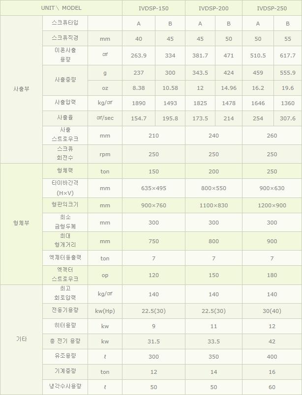 (주)아이브이엠 사출성형기 IVDSP-TYPE 2
