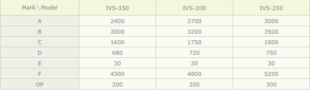 (주)아이브이엠 사출성형기 IVS-Type 2