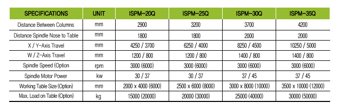 INSUNG MACHINE TOOLS Double Column Quill Type ISPM Series