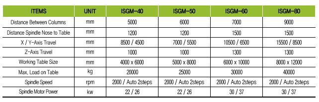 INSUNG MACHINE TOOLS Gantry Moving Type ISGM Series