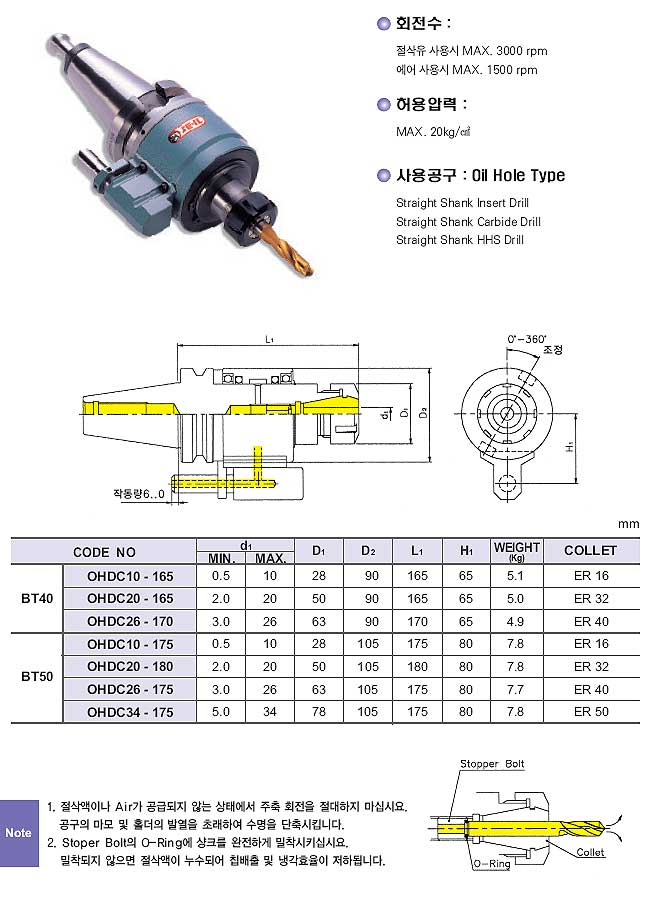 JEIL SOLUTION Oil Hole Holder OHDC/OHSL Series