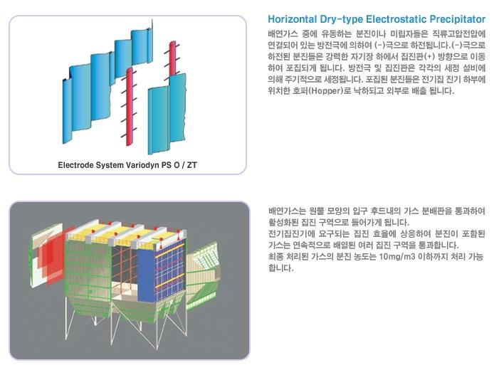 (주)정우산기 EP (Electrostatic Precipitators)  1