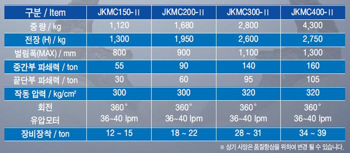 (주)제이케이 회전식 크라샤 JKMC Series 4