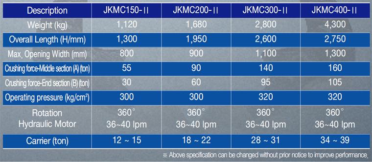 JK TECHNOLOGY Rotational Crusher JKMC Series 1