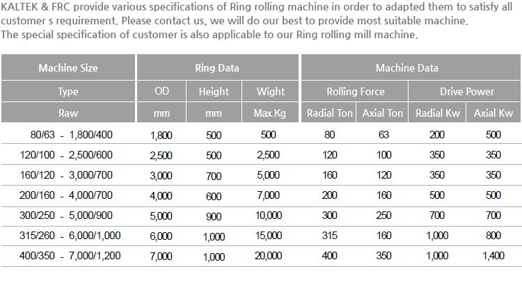 Kaltek Ring Rolling Mill  1