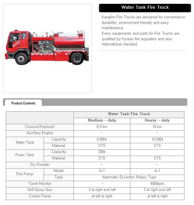 KANGLIM Water Tank Fire Truck