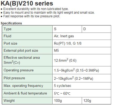 KCCPR Air Operated Valve (5Port Pilot/Non-lubricated) KA(B)V210 Series
