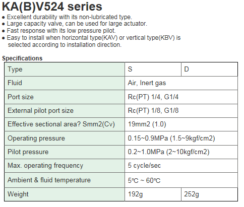 KCCPR Air Operated Valve (5Port Pilot/Non-lubricated) KA(B)V524 Series