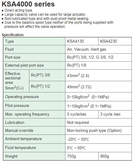 KCCPR Air Operated Valve (5Port Direct Acting/Metal Seal) KSA4000 Series