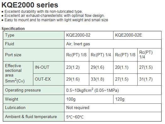 KCCPR Quick Exhaust Valve KQE2000 Series