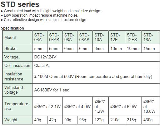 KCCPR DC Solenoid STD Series