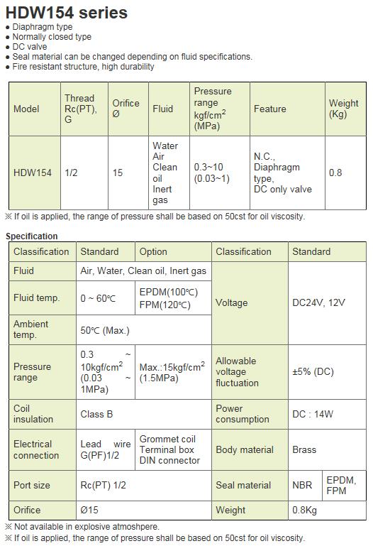 KCCPR 2Port Solenoid Valve HDW154 Series