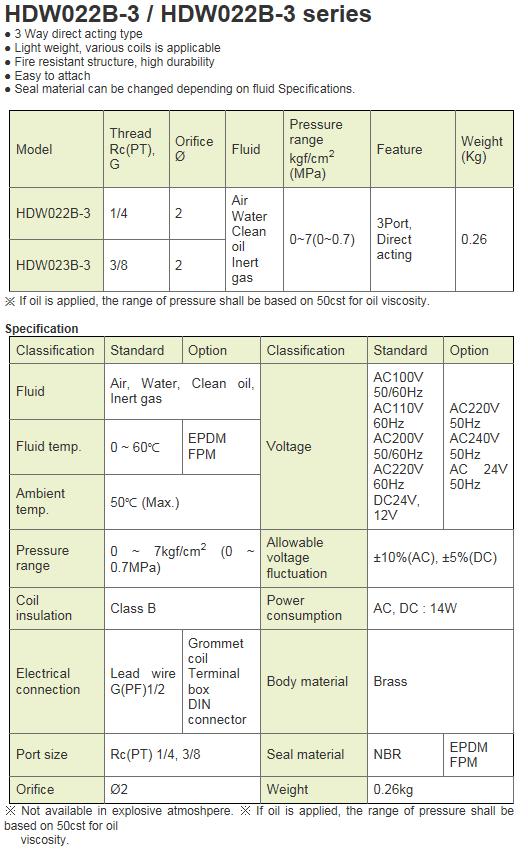 KCCPR 3Port Solenoid Valve HDW022B~023B-3 Series