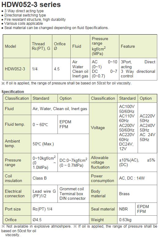 KCCPR 3Port Solenoid Valve HDW052-3 Series