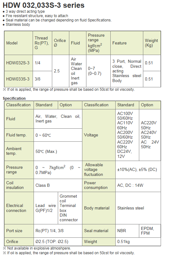 KCCPR 3Port SUS Solenoid Valve HDA032S-3 Series