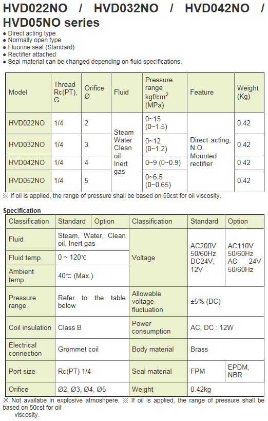 KCCPR 2Port Solenoid Valve (N.O) HVD-NO Series