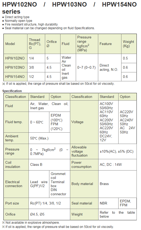 KCCPR 2Port Solenoid Valve (N.O) HPW-NO Series