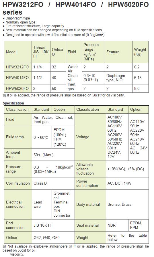 KCCPR 2Port Solenoid Valve HPW-FO Series