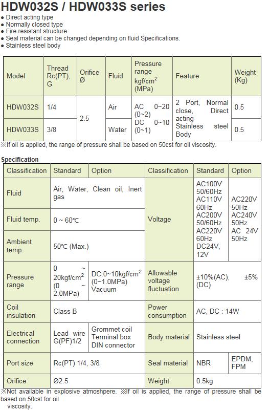 KCCPR SUS Solenoid Valve HDW-S Series